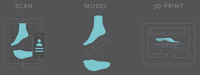 Procedure for making 3D printed insoles